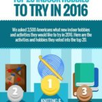 Knitting and Crocheting Voted Top Hobbies to Try in 2016