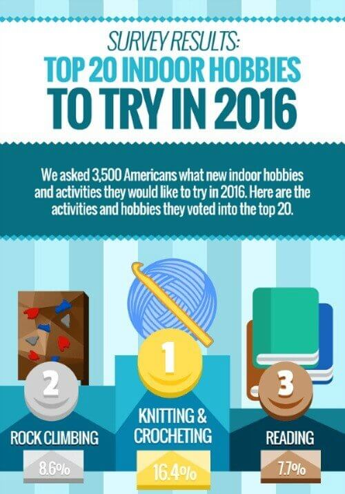 Knitting and crocheting voted top hobbies to try in 2016 ... See what else made the list!