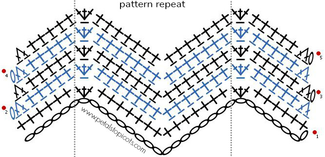 Crochet Stitch Diagram for Ripple Pattern